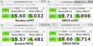 Card_Reader_ORICO_CTU33-WH_Test_Speed_4gb-29sku